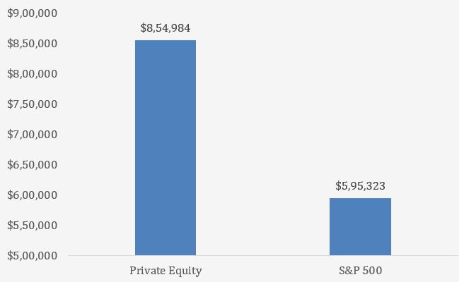 future value of private equity versus public stocks