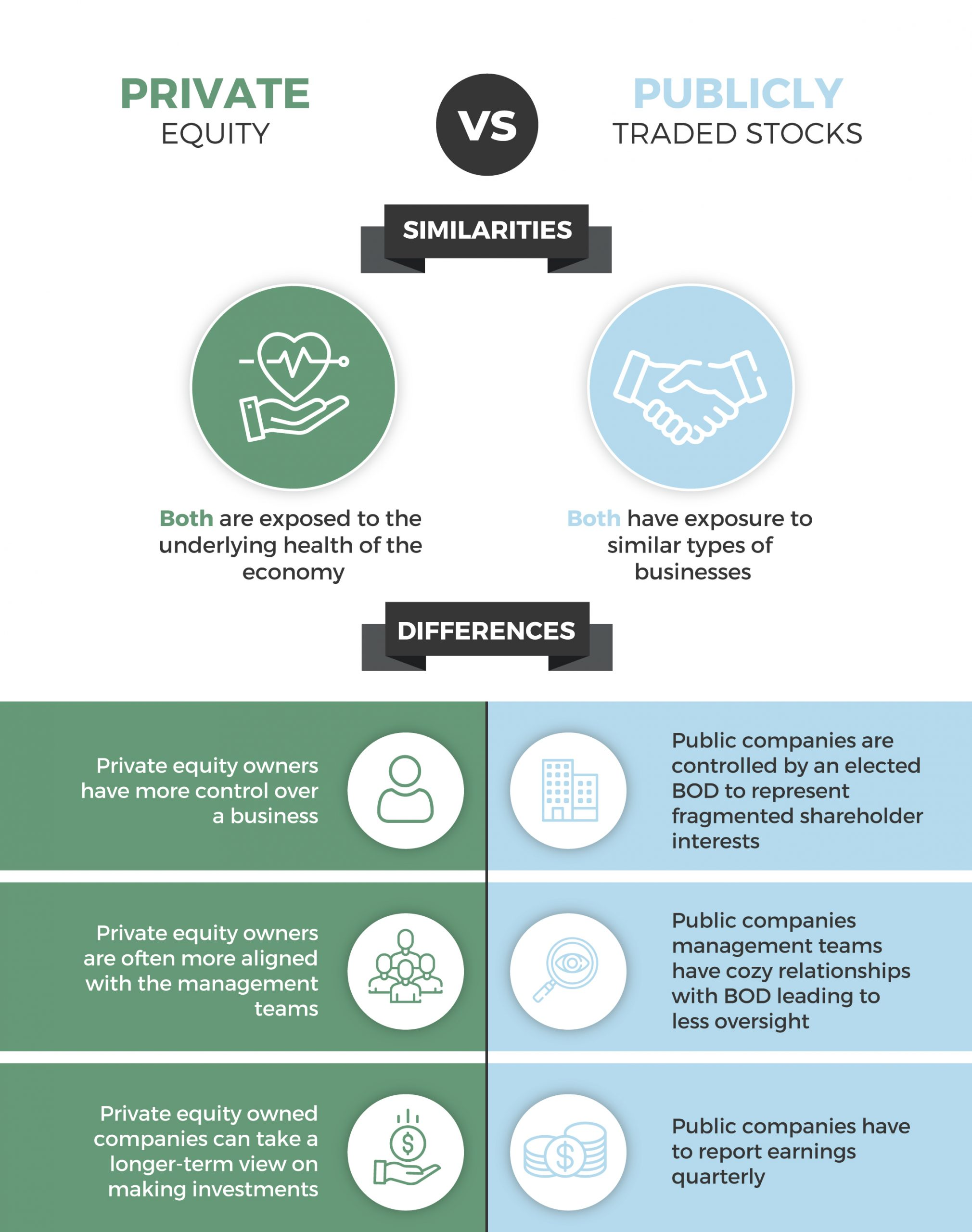 private equity versus public equity compare and contrast