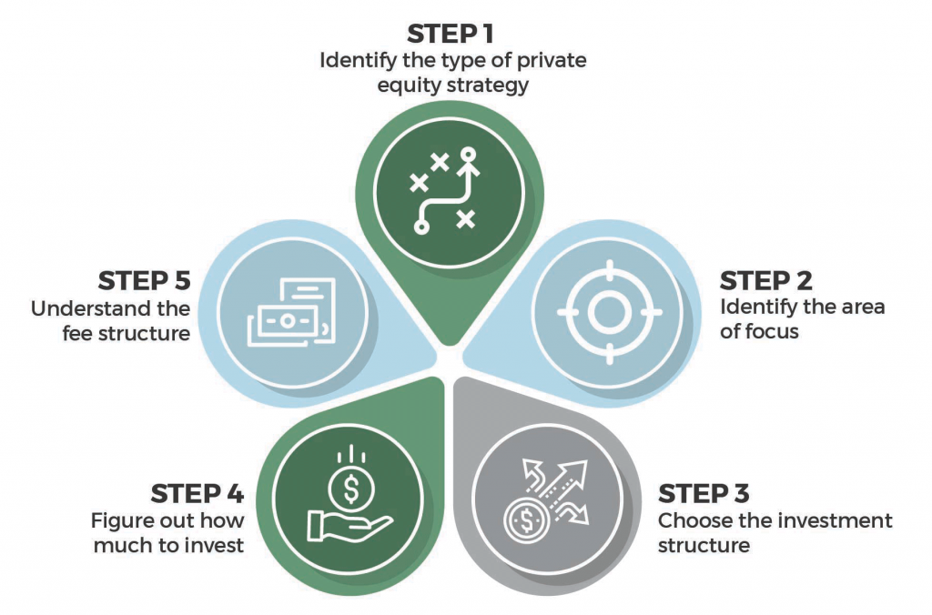 steps to make a private equity investment