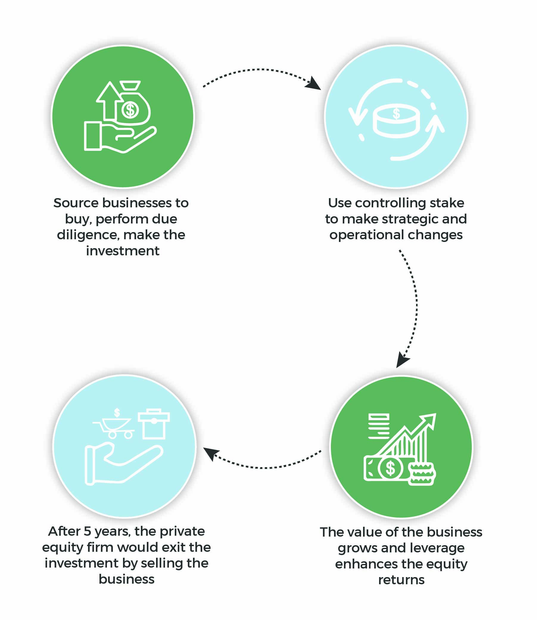 summary of how private equity firms work